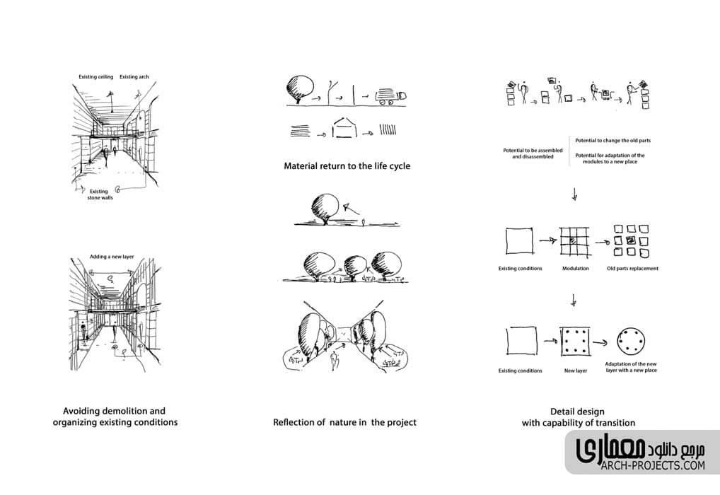 ایده طراحی رستوران چوجی