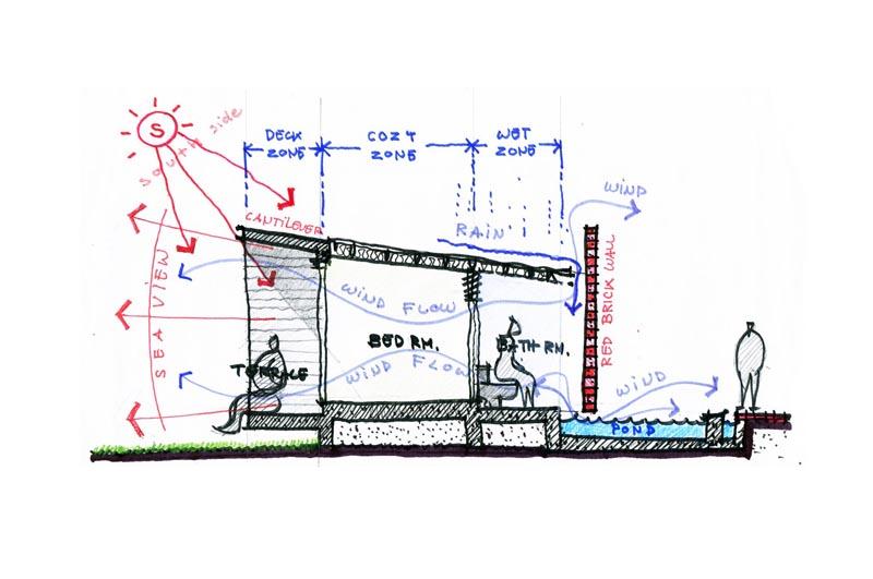 پلان خانه ویلایی با نمای آجری